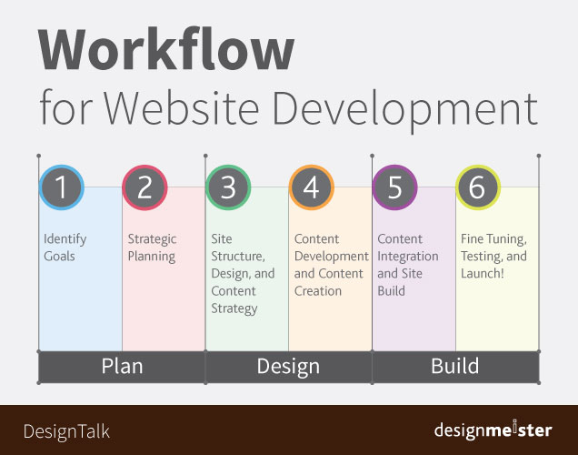 Workflow For Website Development Designmeister